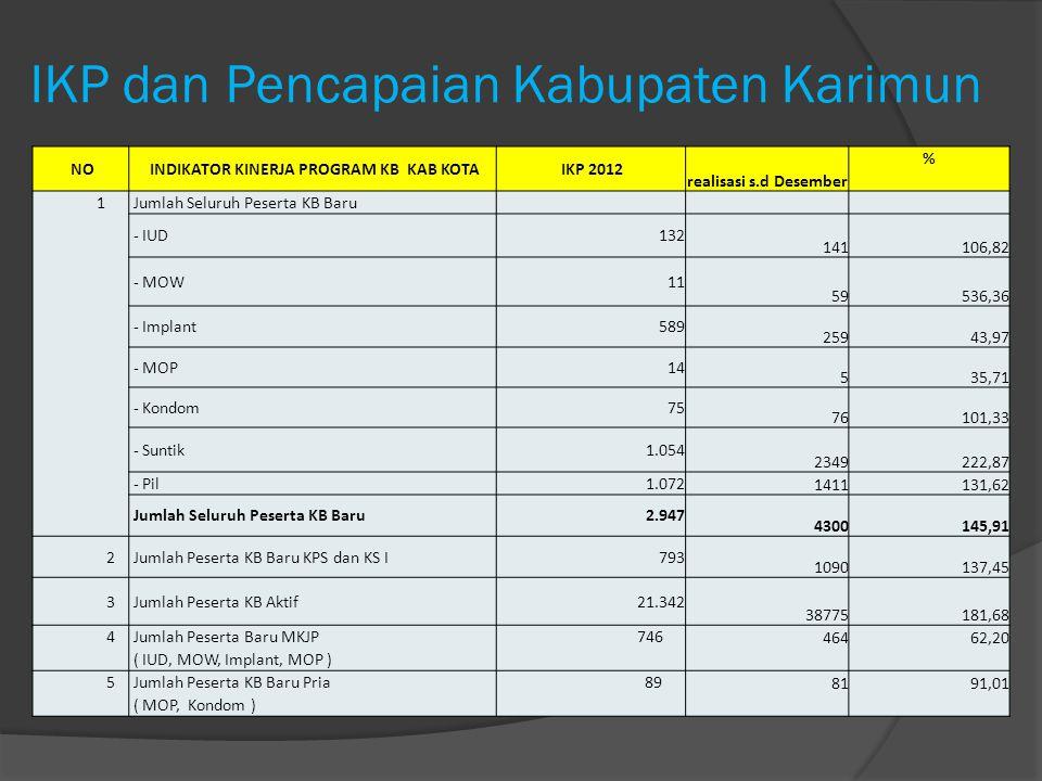 IKP dan Pencapaian Kabupaten Karimun