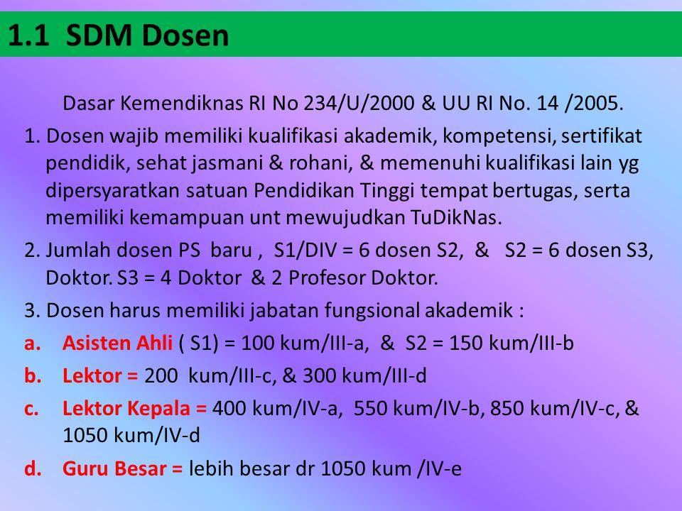 1.1 SDM Dosen Dasar Kemendiknas RI No 234/U/2000 & UU RI No. 14 /2005.