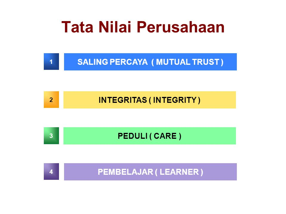 SALING PERCAYA ( MUTUAL TRUST ) INTEGRITAS ( INTEGRITY )