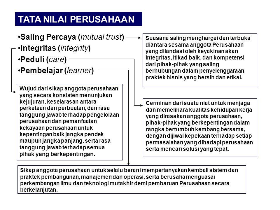 TATA NILAI PERUSAHAAN Saling Percaya (mutual trust)