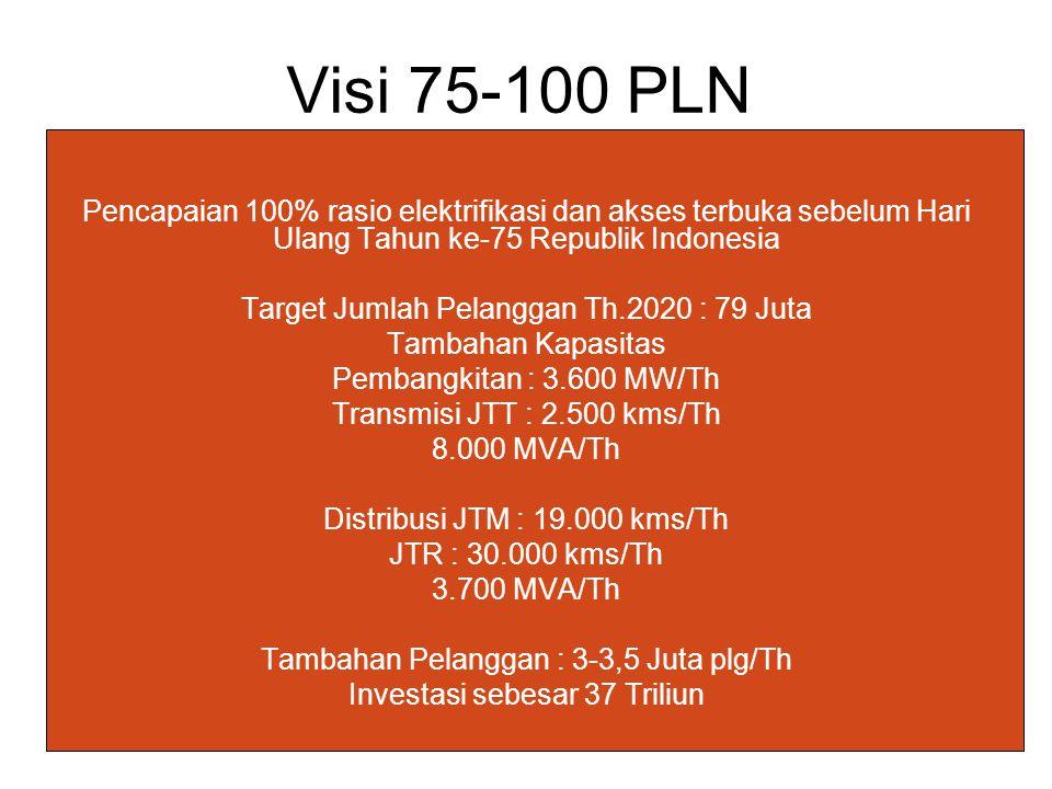 Visi 75-100 PLN Pencapaian 100% rasio elektrifikasi dan akses terbuka sebelum Hari Ulang Tahun ke-75 Republik Indonesia.