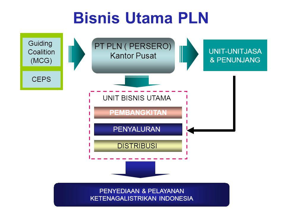 Bisnis Utama PLN PT PLN ( PERSERO) Kantor Pusat Guiding Coalition