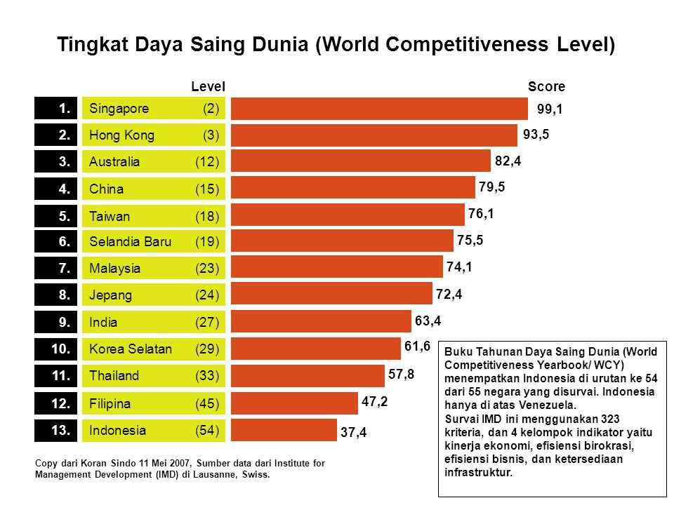 Tingkat Daya Saing Dunia (World Competitiveness Level)