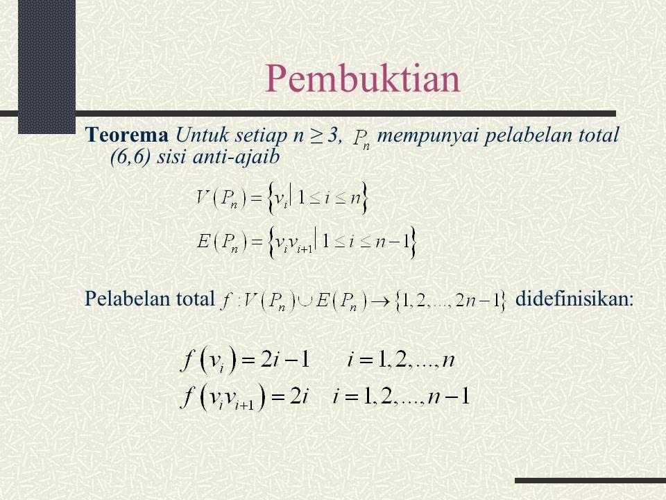 Pembuktian Teorema Untuk setiap n ≥ 3, mempunyai pelabelan total (6,6) sisi anti-ajaib.