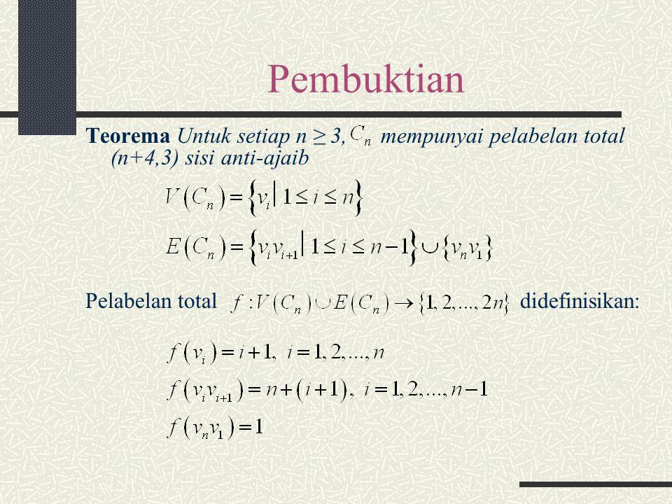 Pembuktian Teorema Untuk setiap n ≥ 3, mempunyai pelabelan total (n+4,3) sisi anti-ajaib.