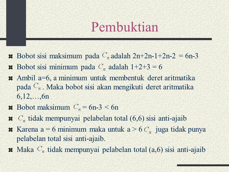 Pembuktian Bobot sisi maksimum pada adalah 2n+2n-1+2n-2 = 6n-3