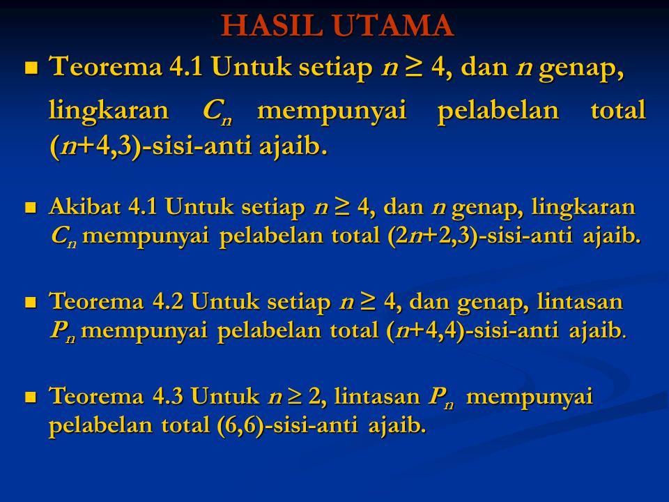 HASIL UTAMA Teorema 4.1 Untuk setiap n ≥ 4, dan n genap,