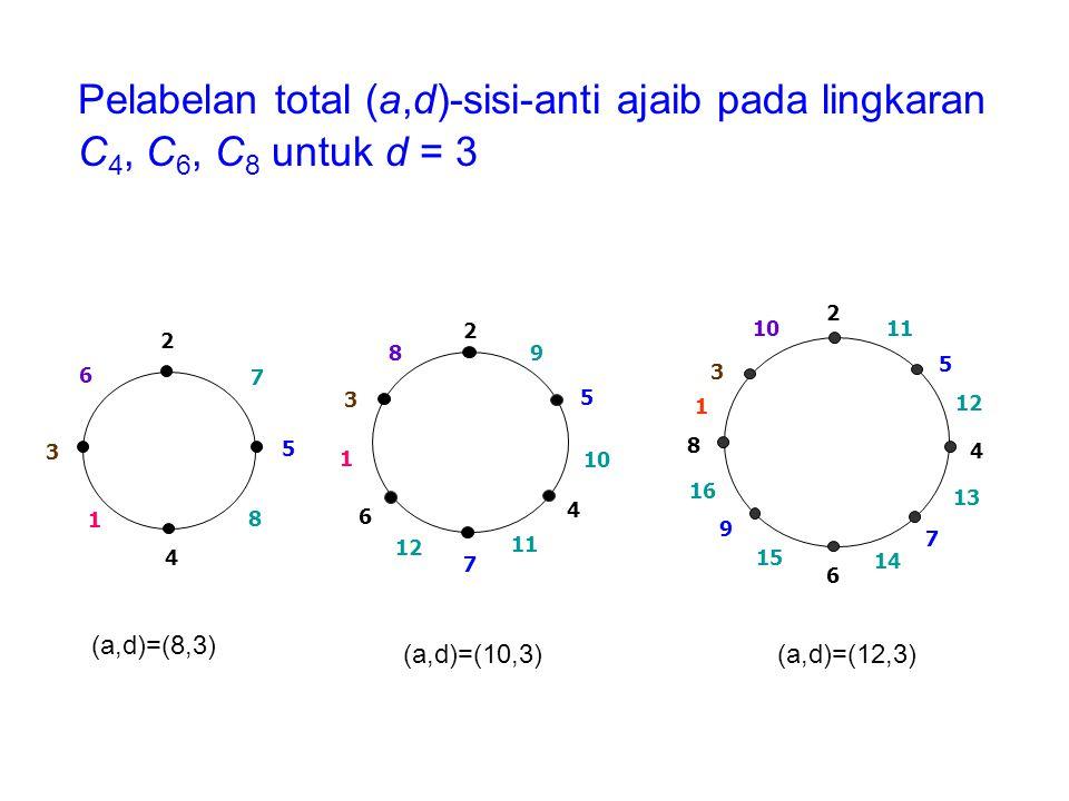 Pelabelan total (a,d)-sisi-anti ajaib pada lingkaran C4, C6, C8 untuk d = 3