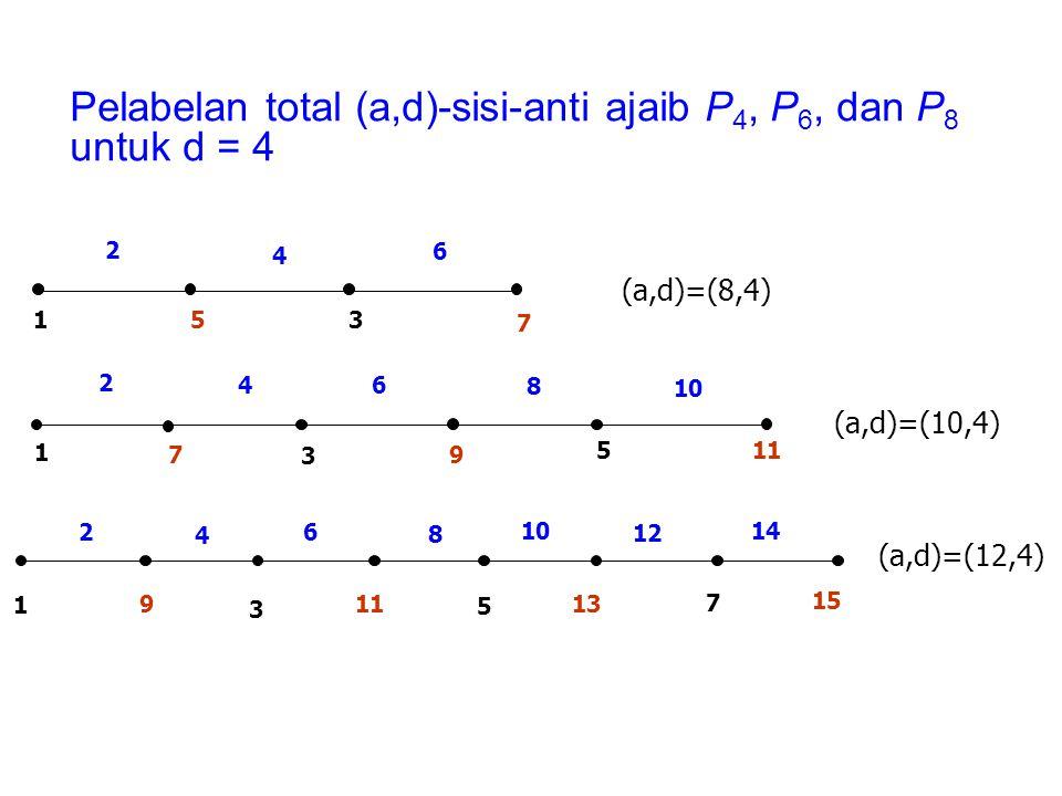 Pelabelan total (a,d)-sisi-anti ajaib P4, P6, dan P8 untuk d = 4