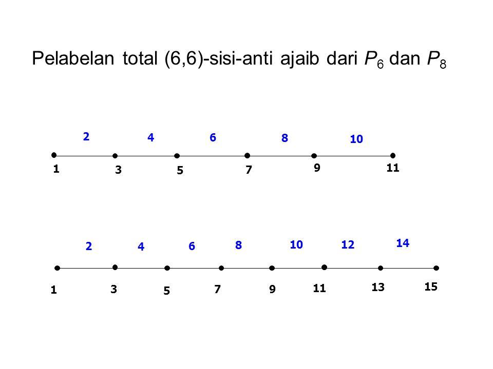Pelabelan total (6,6)-sisi-anti ajaib dari P6 dan P8