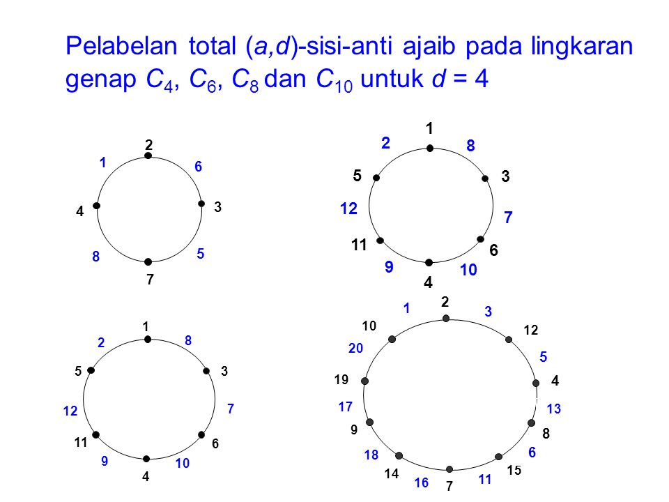 Pelabelan total (a,d)-sisi-anti ajaib pada lingkaran genap C4, C6, C8 dan C10 untuk d = 4