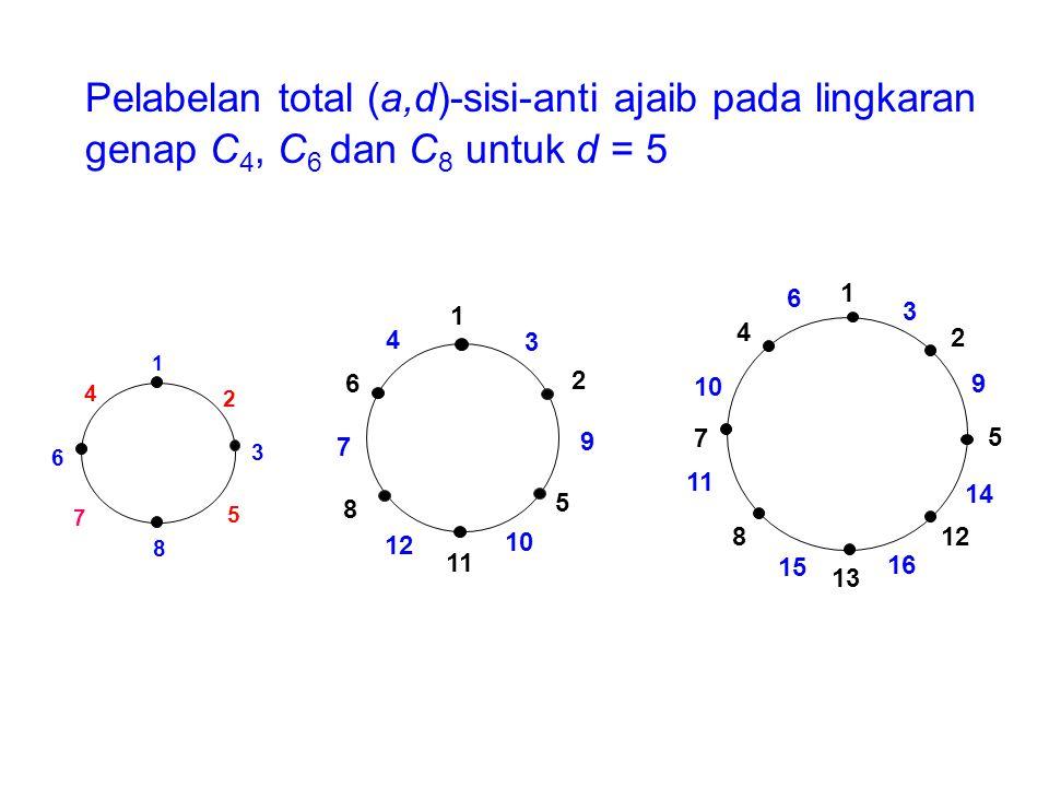 Pelabelan total (a,d)-sisi-anti ajaib pada lingkaran genap C4, C6 dan C8 untuk d = 5