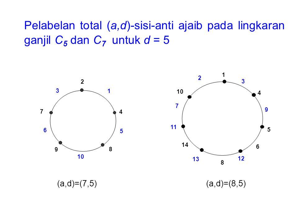 Pelabelan total (a,d)-sisi-anti ajaib pada lingkaran ganjil C5 dan C7 untuk d = 5