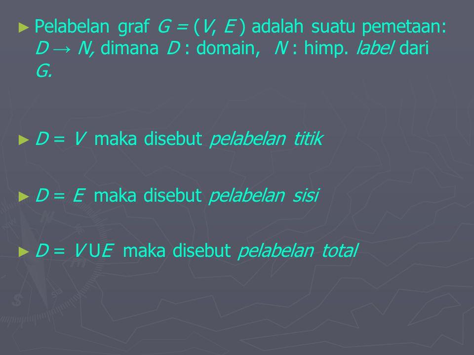 Pelabelan graf G = (V, E ) adalah suatu pemetaan: D → N, dimana D : domain, N : himp. label dari G.