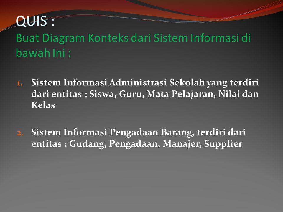 QUIS : Buat Diagram Konteks dari Sistem Informasi di bawah Ini :