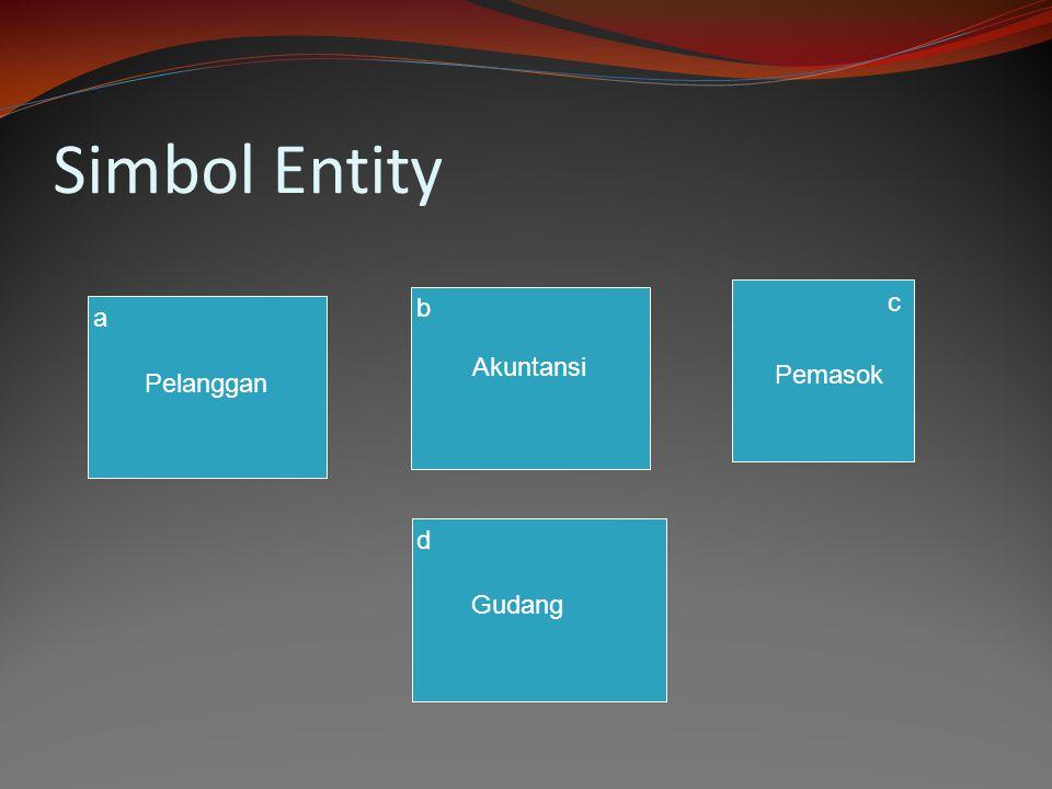 Simbol Entity c Pemasok b Akuntansi a Pelanggan d Gudang