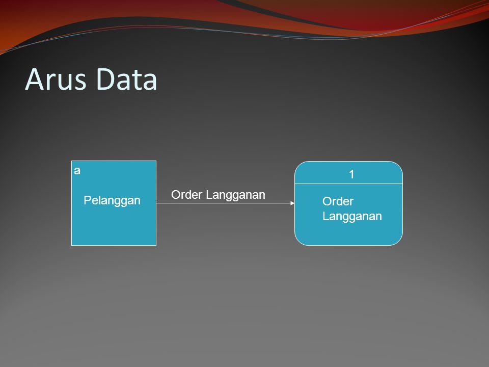 Arus Data a Pelanggan Order Langganan 1 Order Langganan