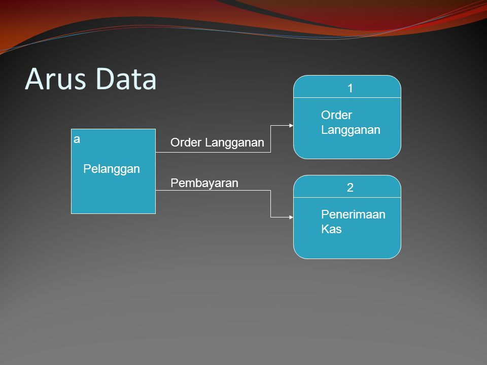 Arus Data 1 Order Langganan a Order Langganan Pelanggan Pembayaran 2