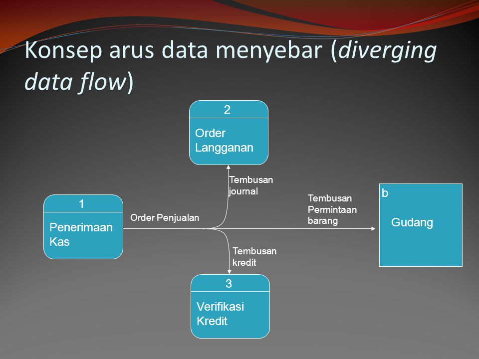 Konsep arus data menyebar (diverging data flow)