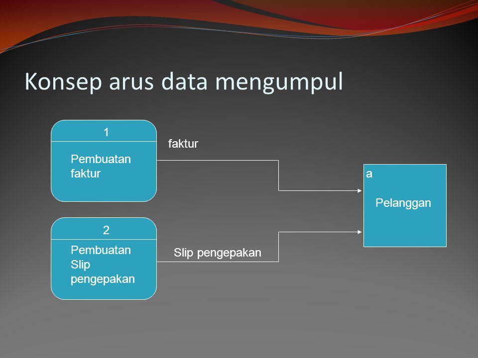Konsep arus data mengumpul