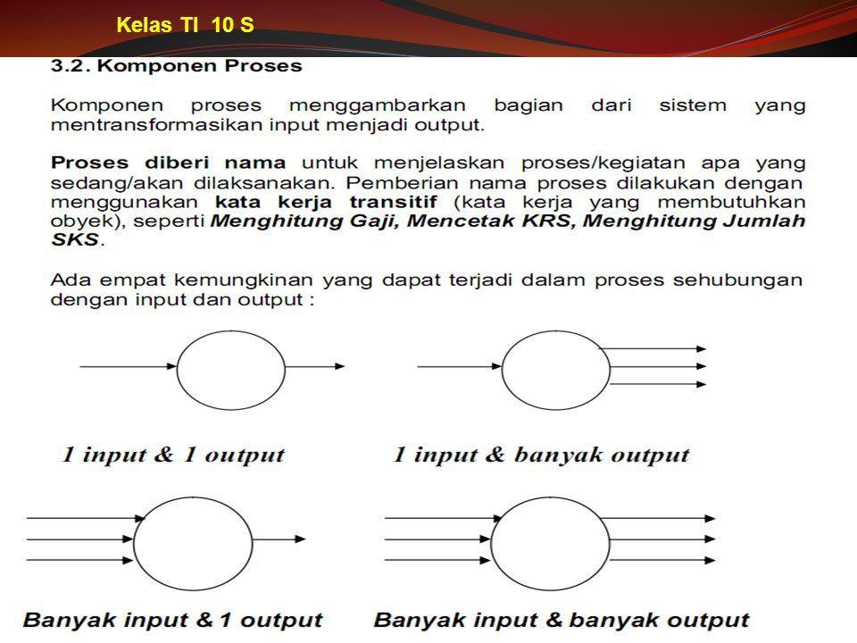 Kelas TI 10 S