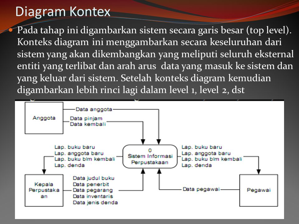 Diagram Kontex