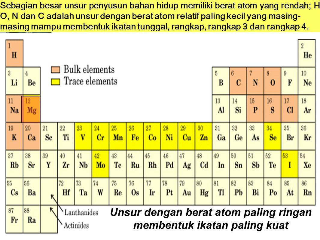 Unsur dengan berat atom paling ringan membentuk ikatan paling kuat