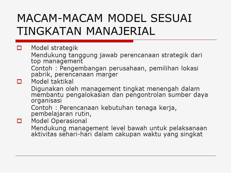 MACAM-MACAM MODEL SESUAI TINGKATAN MANAJERIAL