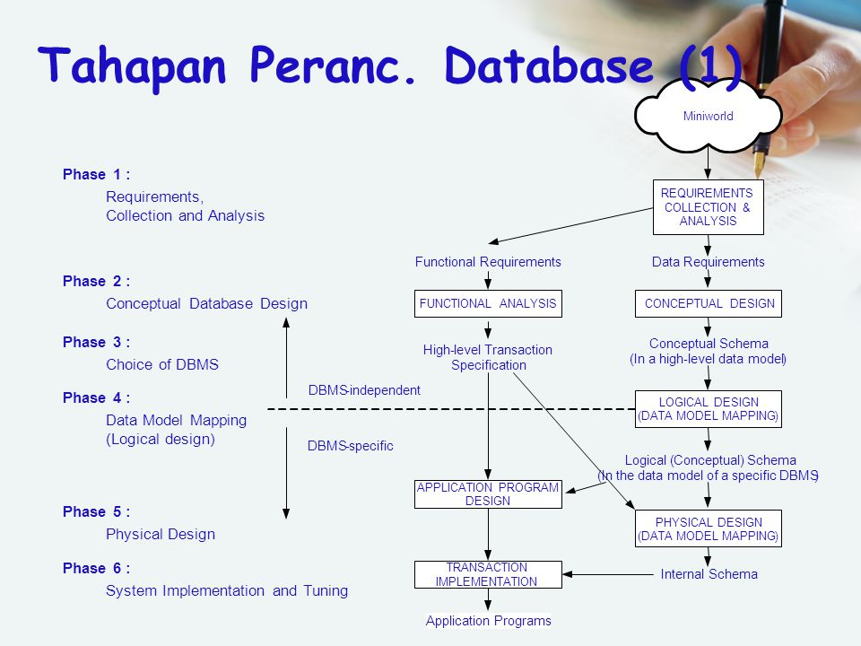 Tahapan Peranc. Database (1)