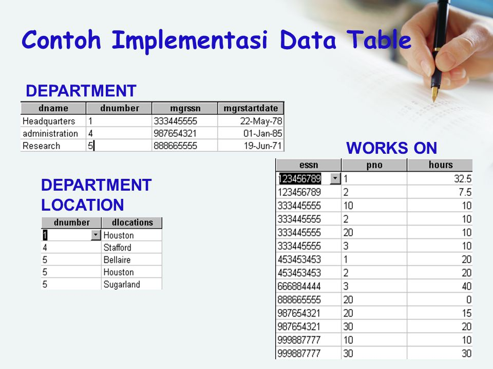 Contoh Implementasi Data Table