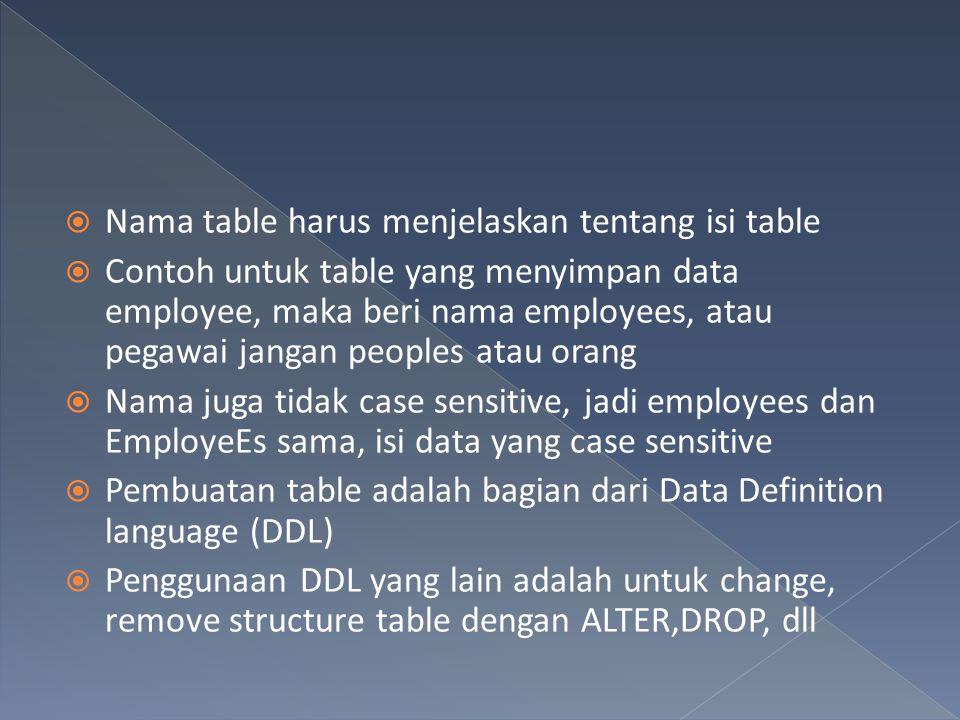 Nama table harus menjelaskan tentang isi table