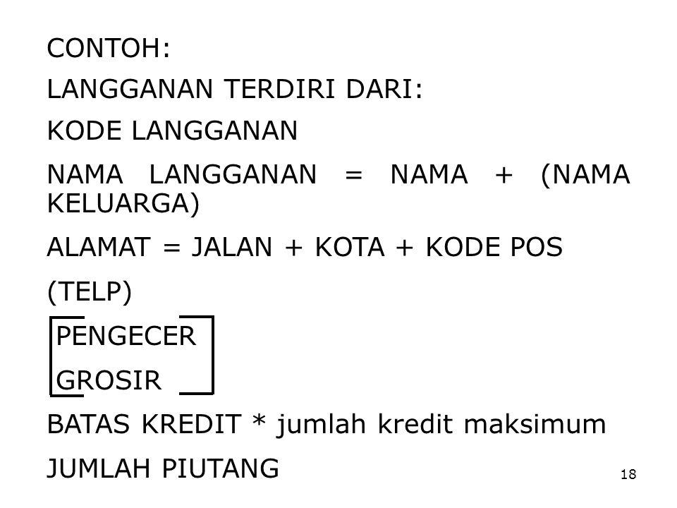 CONTOH: LANGGANAN TERDIRI DARI: KODE LANGGANAN. NAMA LANGGANAN = NAMA + (NAMA KELUARGA) ALAMAT = JALAN + KOTA + KODE POS.