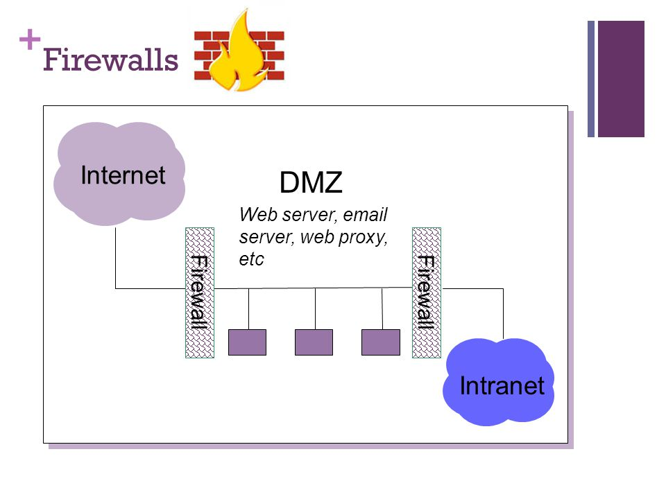 Firewalls DMZ Internet Intranet Firewall
