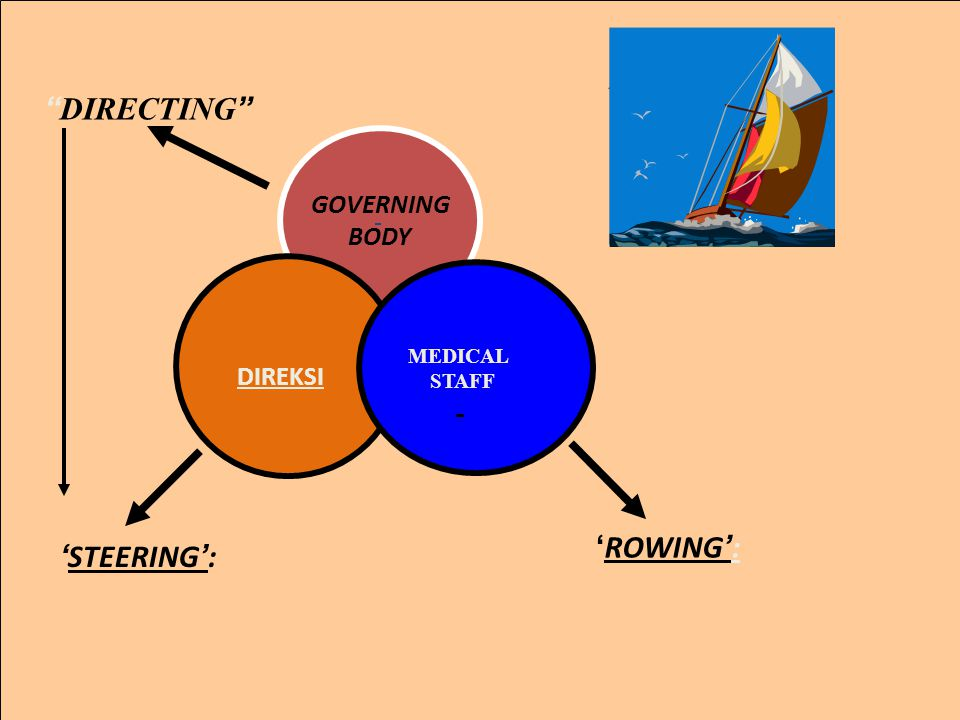DIRECTING GOVERNING BODY MEDICAL STAFF DIREKSI 'ROWING': 'STEERING':
