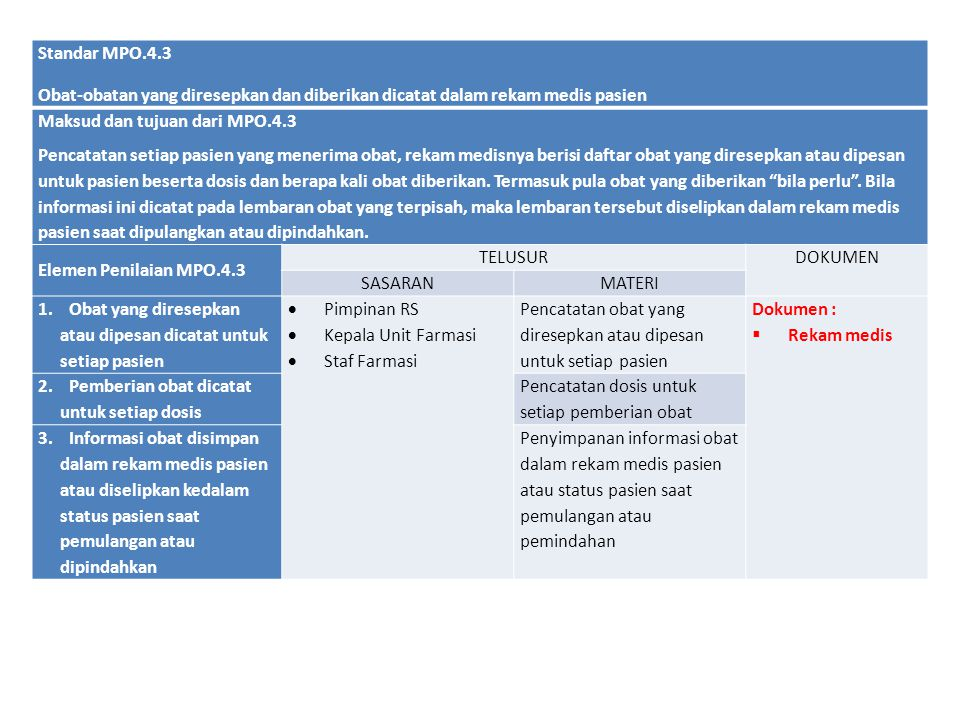 Standar MPO.4.3 Obat-obatan yang diresepkan dan diberikan dicatat dalam rekam medis pasien. Maksud dan tujuan dari MPO.4.3.