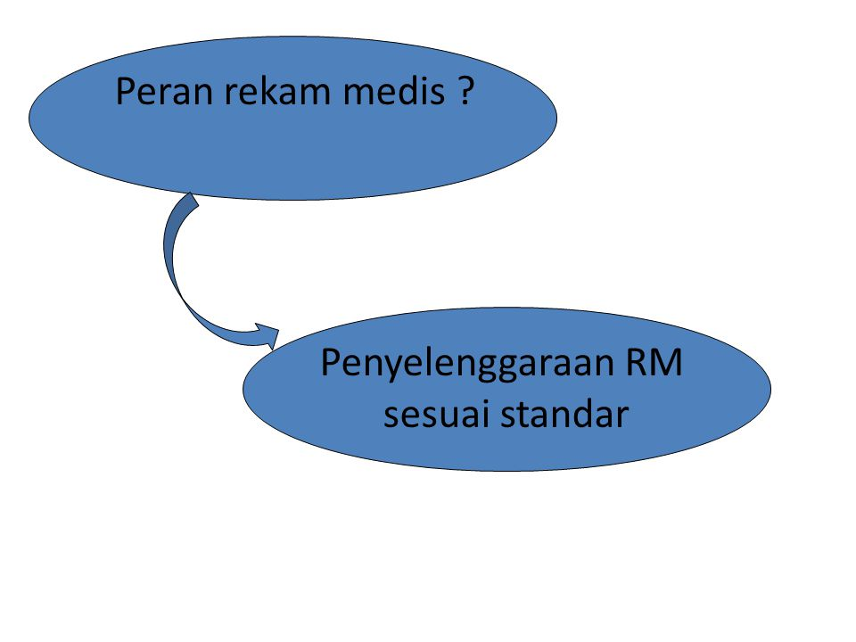 Peran rekam medis Penyelenggaraan RM sesuai standar