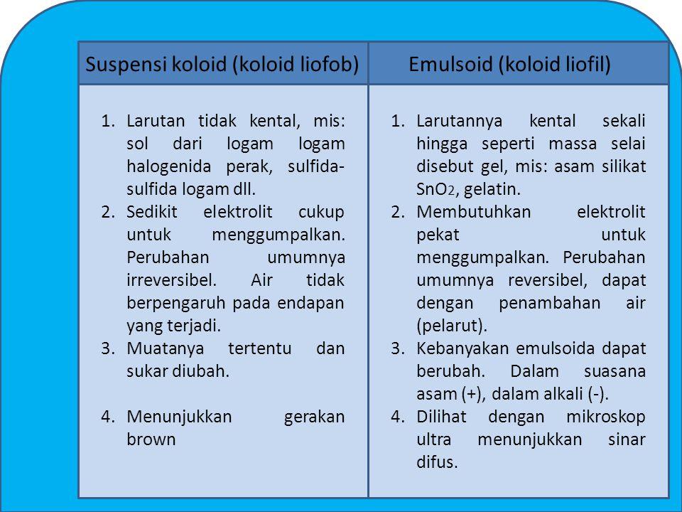 Suspensi koloid (koloid liofob) Emulsoid (koloid liofil)