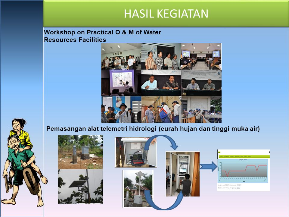 HASIL KEGIATAN Workshop on Practical O & M of Water Resources Facilities.