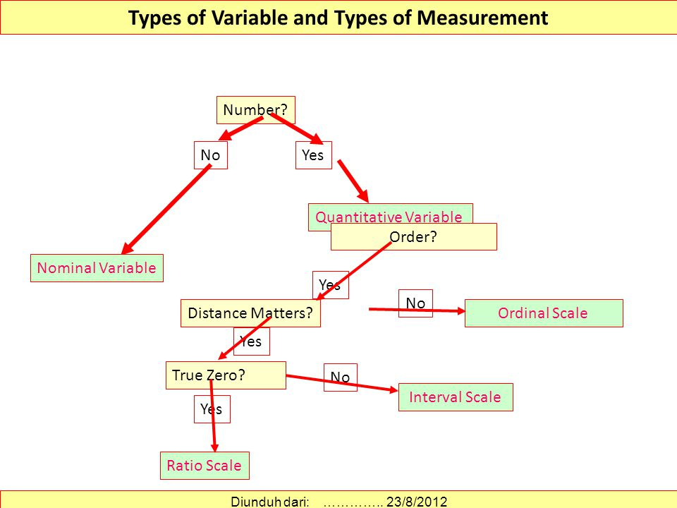 Types of Variable and Types of Measurement