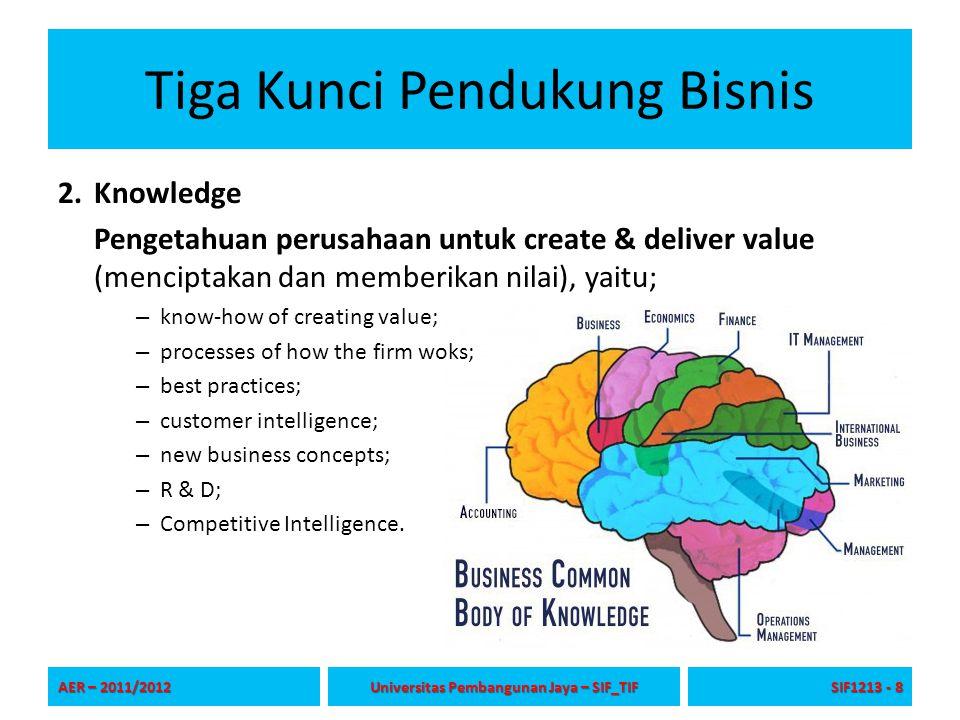 Tiga Kunci Pendukung Bisnis