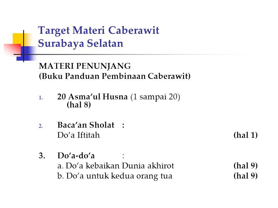 Target Materi Caberawit Surabaya Selatan