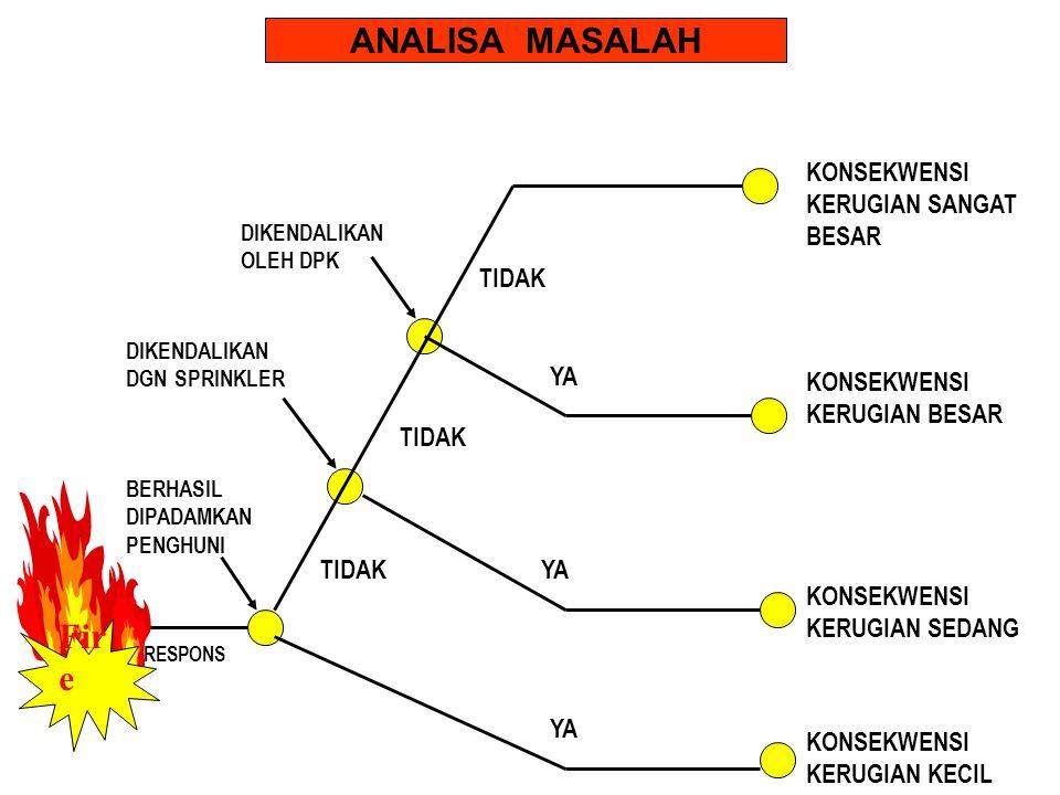 ANALISA MASALAH Fire KONSEKWENSI KERUGIAN SANGAT BESAR TIDAK YA