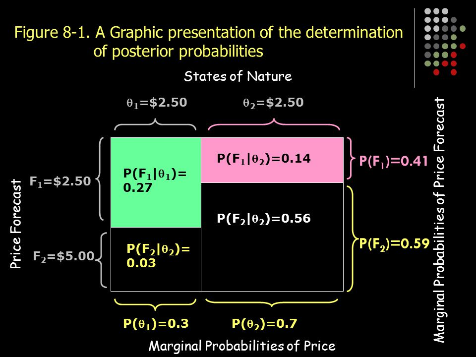 Figure 8-1. A Graphic presentation of the determination of posterior probabilities