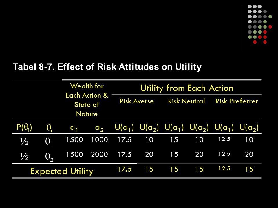 Utility from Each Action