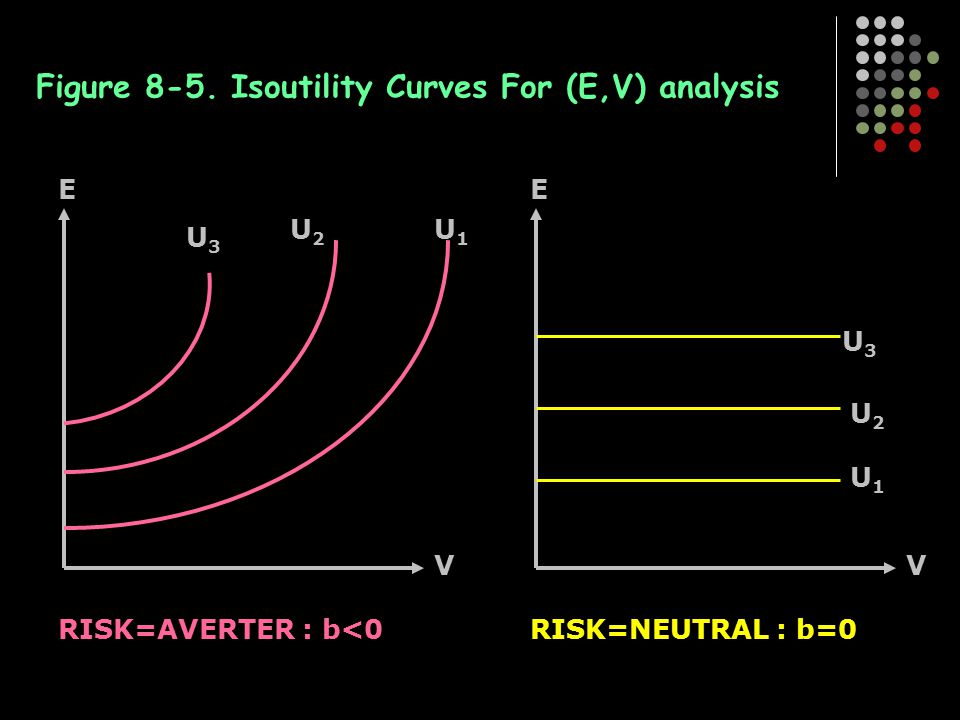 Figure 8-5. Isoutility Curves For (E,V) analysis