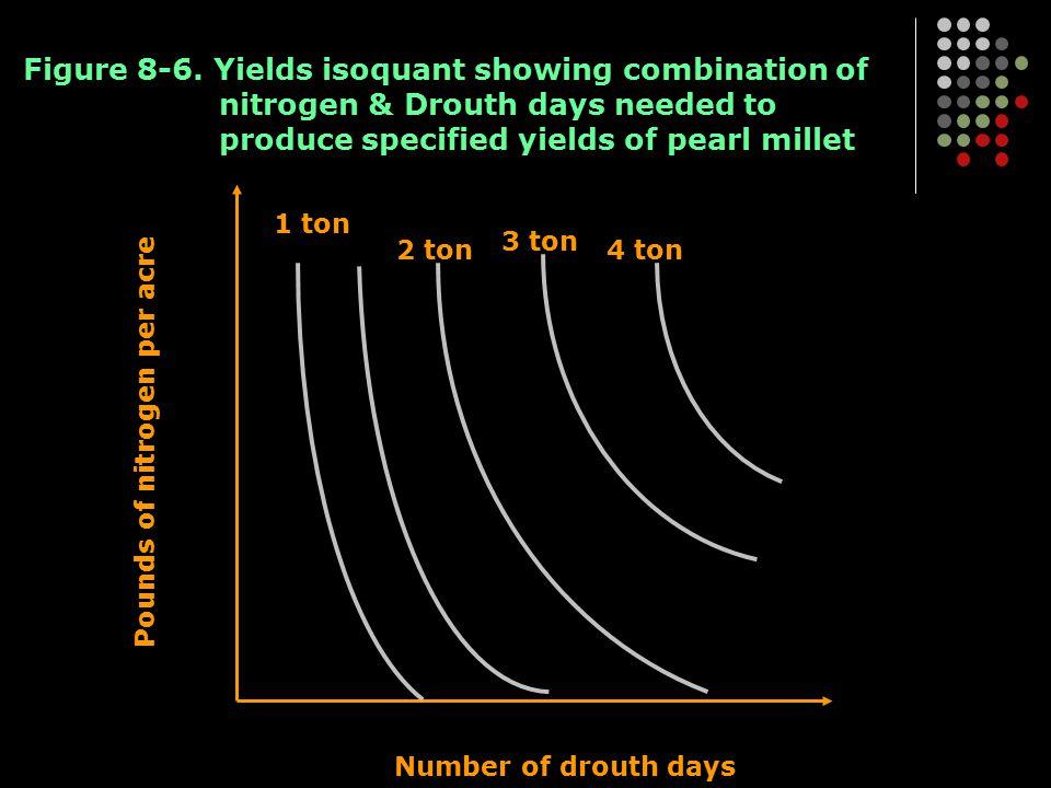 Pounds of nitrogen per acre