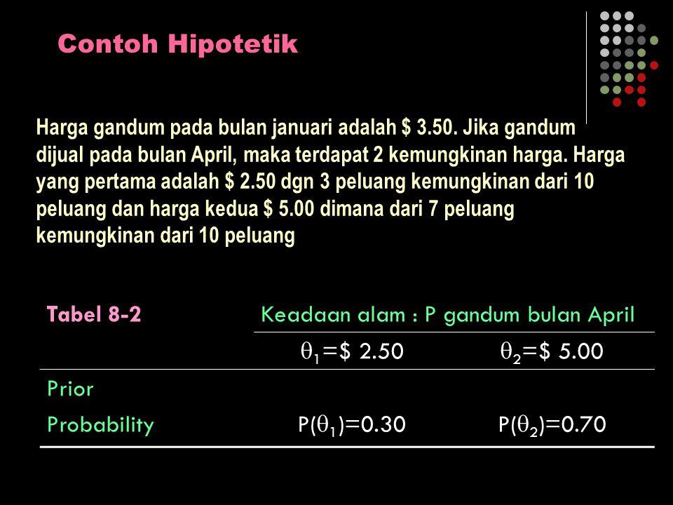 Contoh Hipotetik Tabel 8-2 Keadaan alam : P gandum bulan April