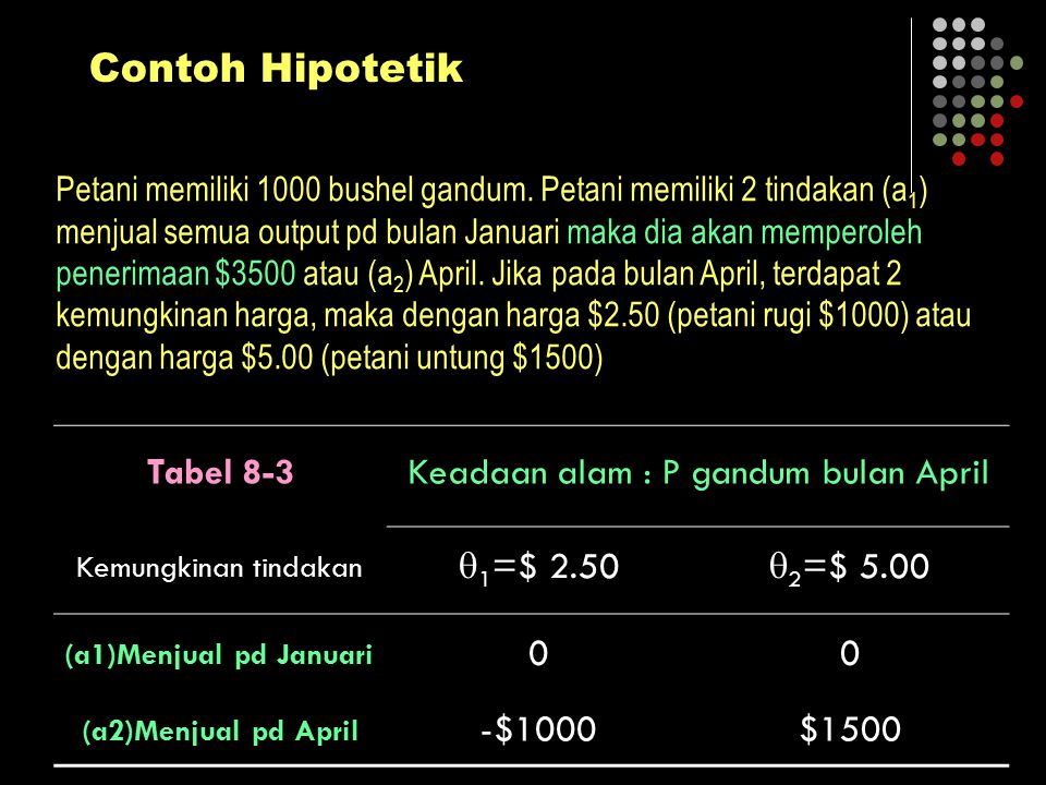 Contoh Hipotetik Tabel 8-3 Keadaan alam : P gandum bulan April