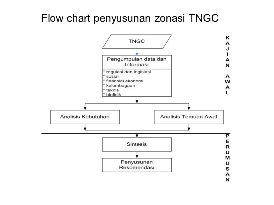 Flow chart penyusunan zonasi TNGC