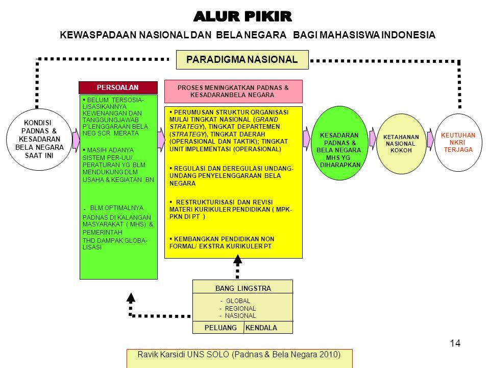 KEWASPADAAN NASIONAL DAN BELA NEGARA BAGI MAHASISWA INDONESIA